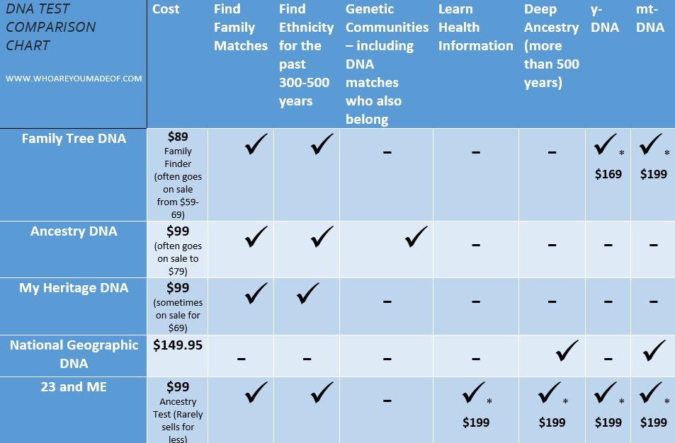 DNA Test Chart Comparing Prices and Features