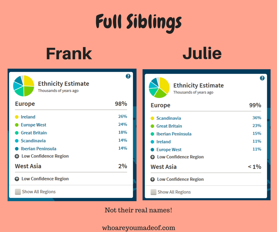 Full siblings with different ethnicity results