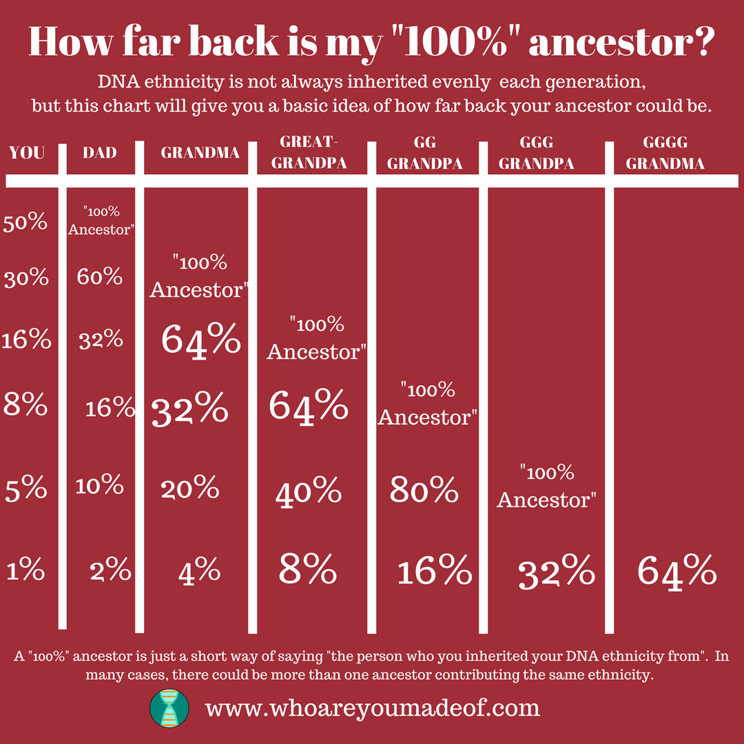 How far back is my 100% ancestor dna ethnicity