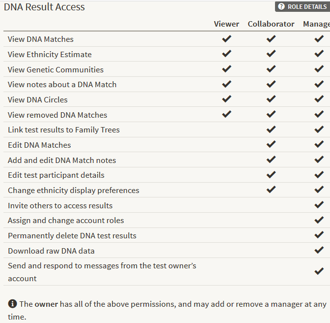 Permissions for DNA sharing results on Ancestry
