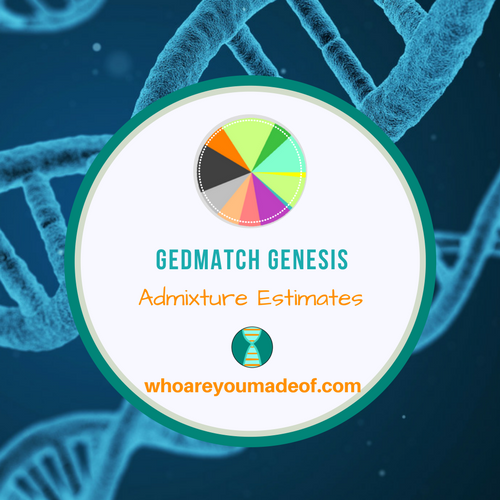 Gedmatch Genesis Admixture Estimates