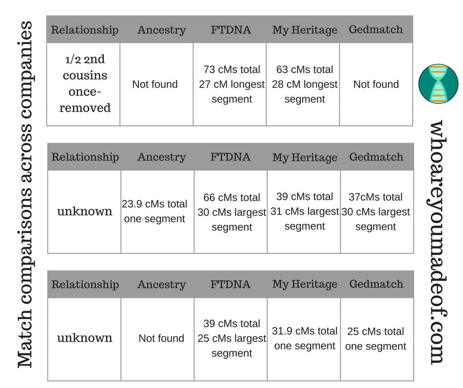 Match comparisons across companies