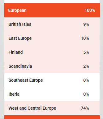 An example of ethnicity estimate from Family Tree DNA