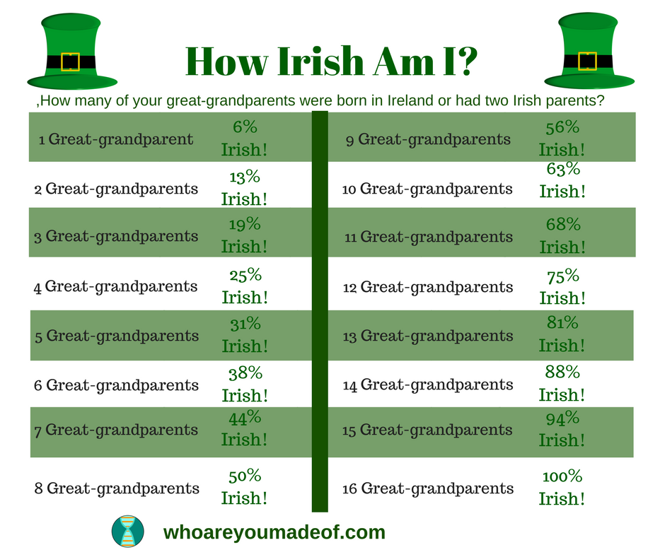 How Irish Am I Chart