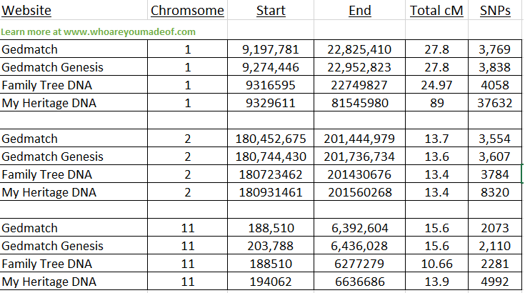 Comparing chromosome start and end positions across sites