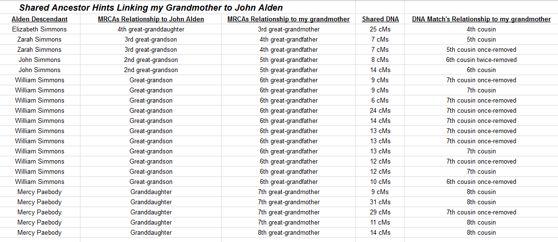 Shared Ancestor Hints John Alden
