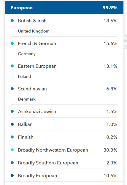 Example of 23 and Me Ancestry Composition Results