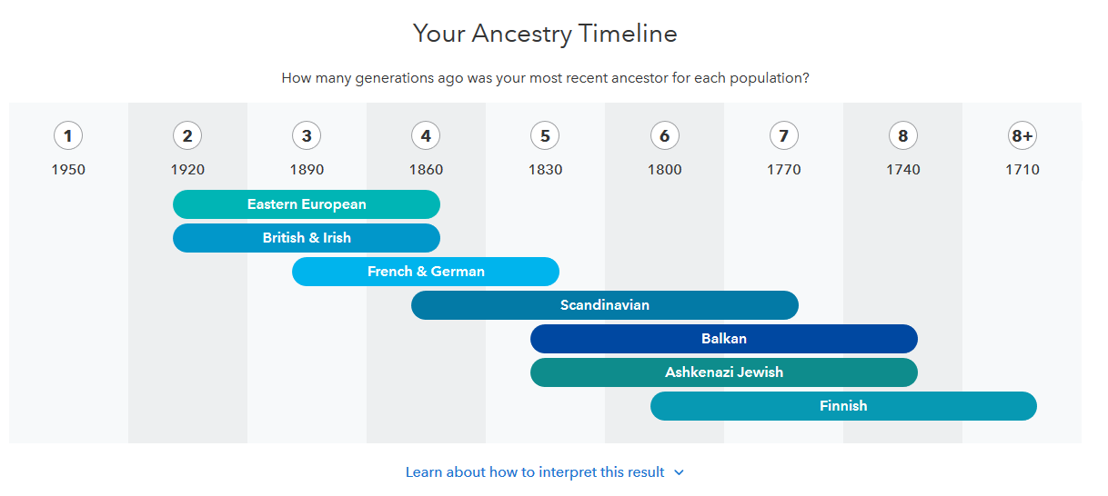 Example of Ancestry timeline on 23 and Me