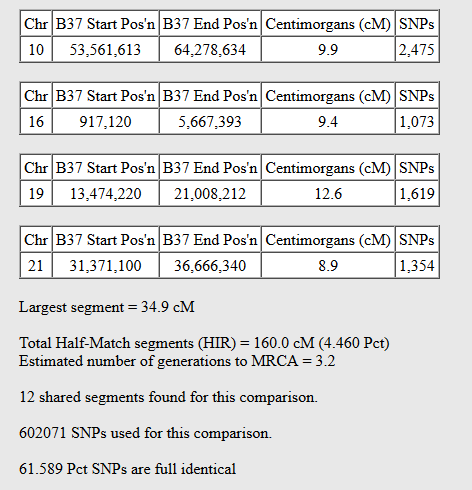 total dna shared gedmatch genesis one to one results