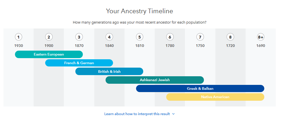 how to understand the ancestry timeline from 23andme