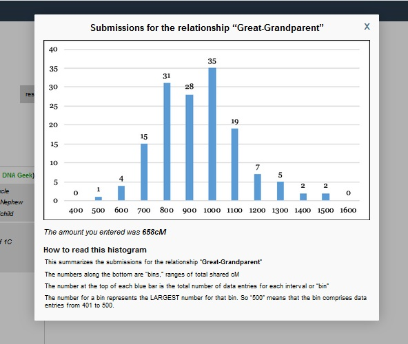 This is the histogram for great-grandparent relationship distance on the Shared cM Tool