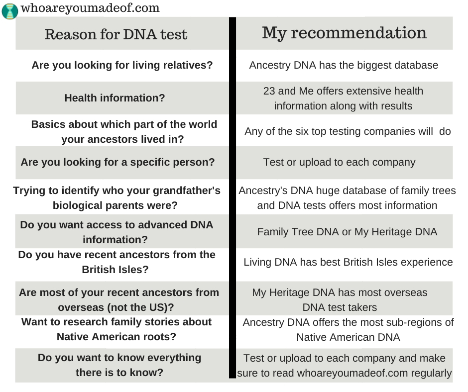 Chart explaining the best DNA to take depending on your reason for wanting to do a DNA test
