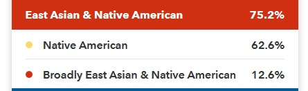 This image shows the East Asian and Native American percentages declining to 75.2% when we adjust the confidence level from 50% to 90%