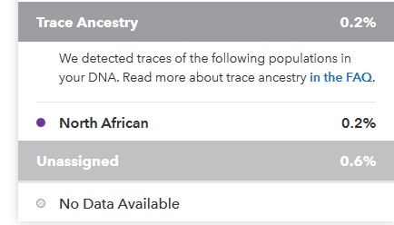 This image shows 0% Native American DNA, meaning that this DNA moved to the unassigned category when we adjusted the confidence level from 50% to 60%