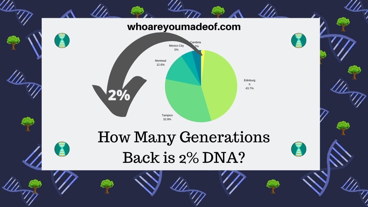 How Many Generations Back is 2% DNA