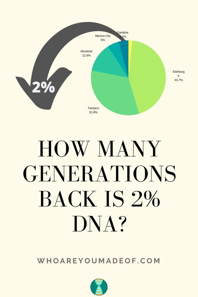 How Many Generations Back is 2% DNA Pinterest Image
