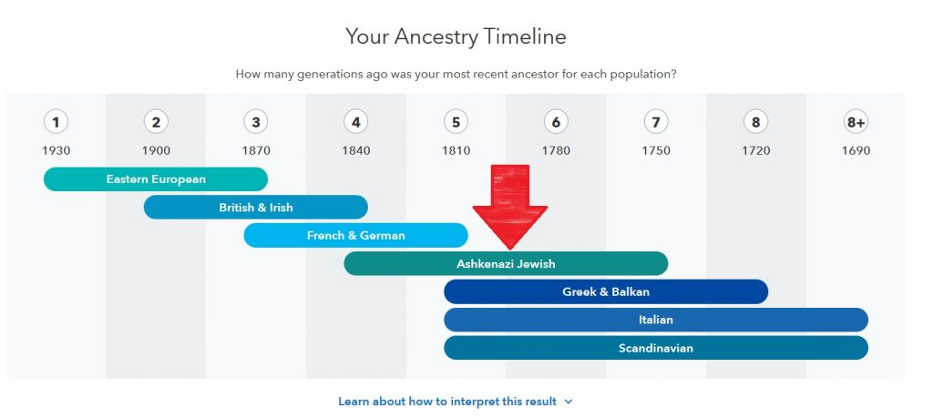 23andme estimate of how far back 100% ashkenazi Jewish ancestor might be in family tree, as seen on the ancestry timeline from 23andme results