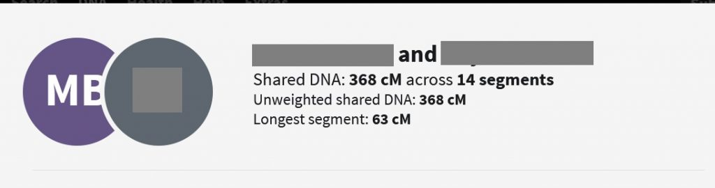An example of unweighted shared DNA.  In this case, since the matches are relatively close relatives sharing more than 90 cM, the Timber algorithm is not applied