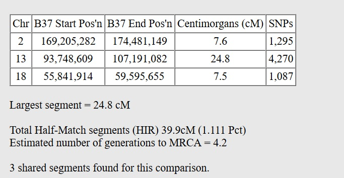 Example of Gedmatch One to One results showing a total of 39.9 centimorgans shared between two DNA matches.  The estimated number of generations to the MRCA is 4.2