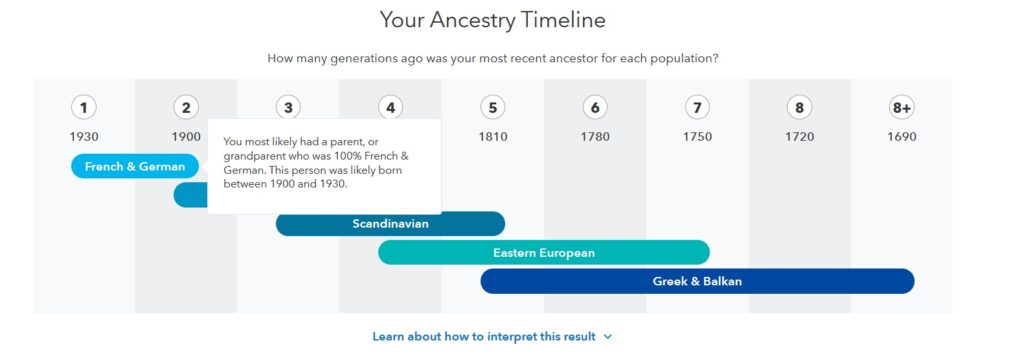 Screen capture of my dad's Ancestry Timeline, showing that his French and German ancestors might be as recent as 1900-1930