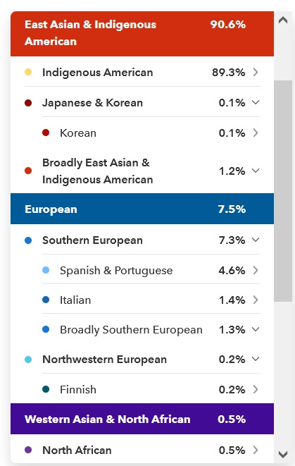Example of 23andMe results for someone born in Mexico showing more than 89% Indigenous American DNA, as well as 7.3% Southern European DNA matching a few different sub-regions in that area of the world, along with other smaller regions